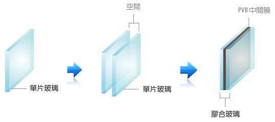 PVB組合構造
