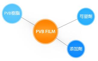 PVB製作原料